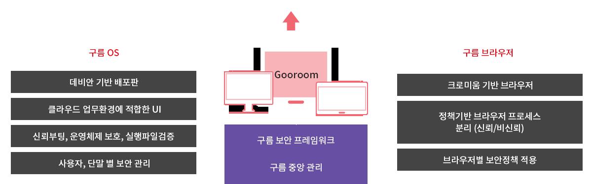 ㈜이액티브 | Gooroom