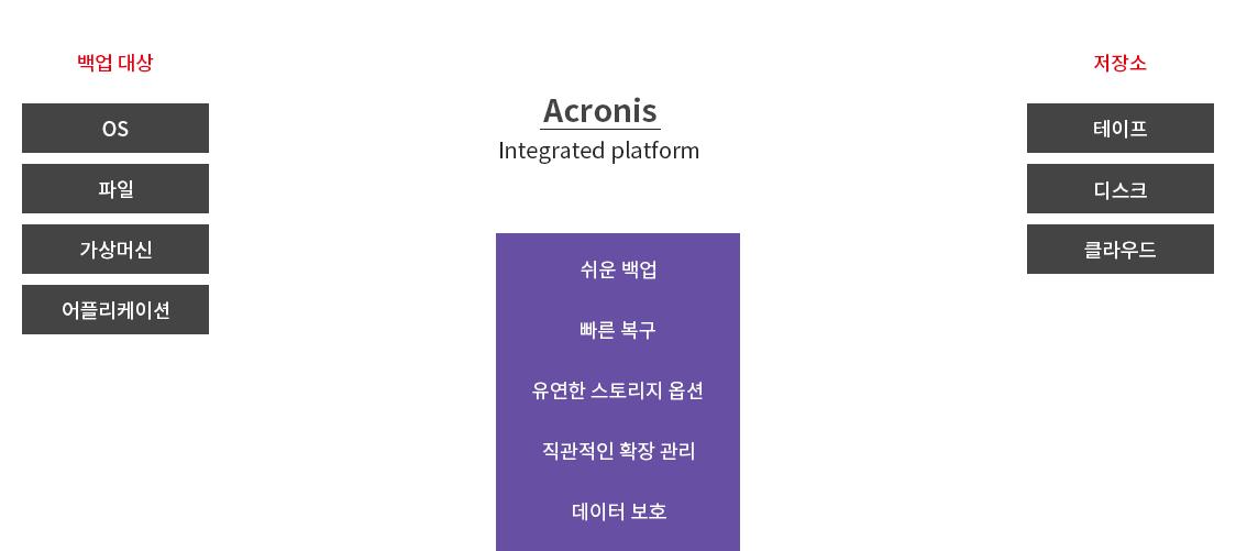 ㈜이액티브 | Acronis