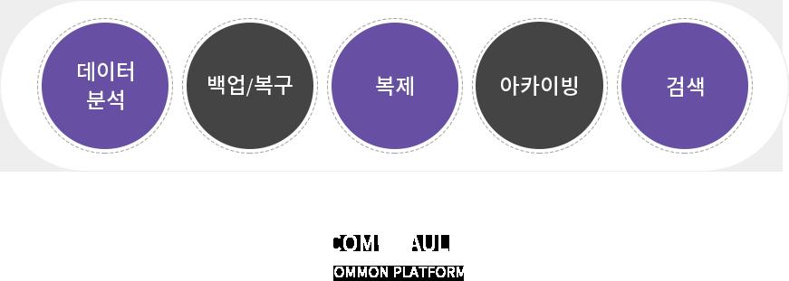 ㈜이액티브 | Commvault